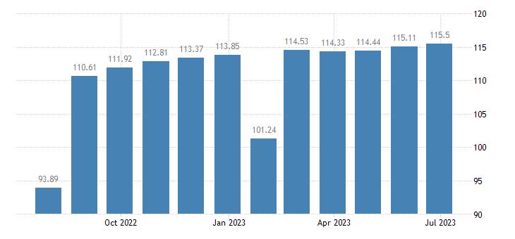 belgium harmonised idx of consumer prices hicp shoes other footwear eurostat data