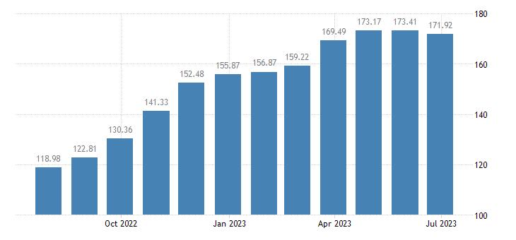 belgium harmonised idx of consumer prices hicp solid fuels eurostat data