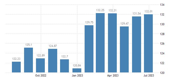 belgium harmonised idx of consumer prices hicp spirits eurostat data