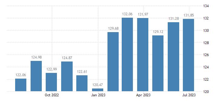 belgium harmonised idx of consumer prices hicp spirits liqueurs eurostat data