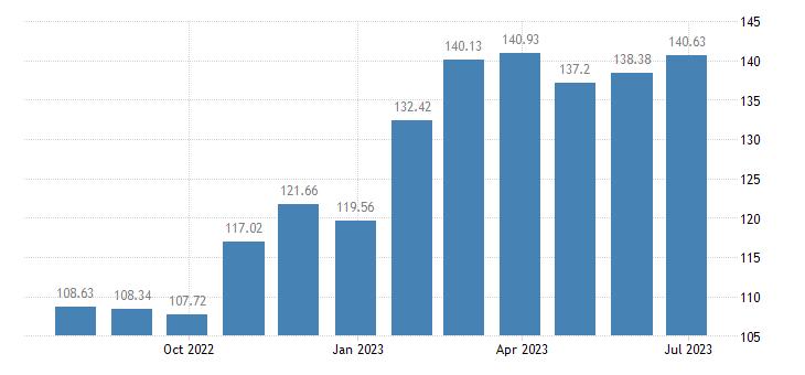 belgium harmonised idx of consumer prices hicp sugar eurostat data