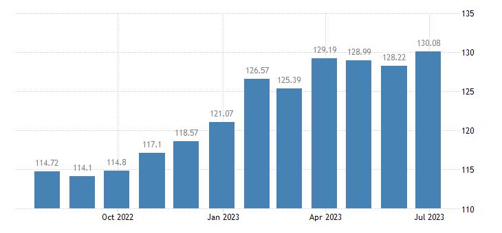 belgium harmonised idx of consumer prices hicp sugar jam honey chocolate confectionery eurostat data