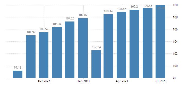 belgium harmonised idx of consumer prices hicp table linen bathroom linen eurostat data