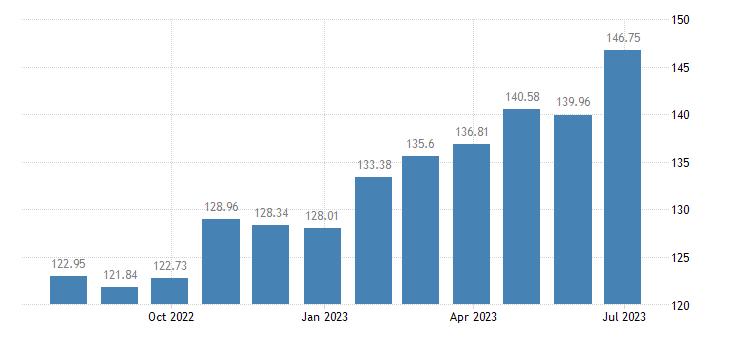 belgium harmonised idx of consumer prices hicp tea eurostat data