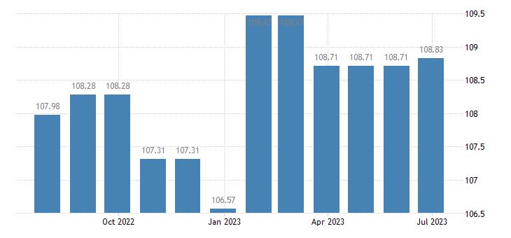 belgium harmonised idx of consumer prices hicp telephone telefax services eurostat data