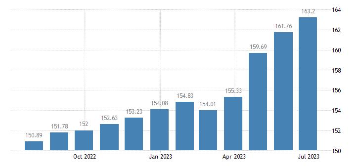belgium harmonised idx of consumer prices hicp tobacco eurostat data