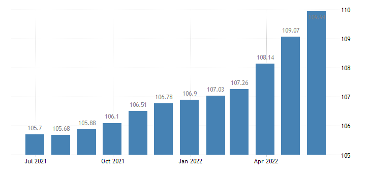 belgium harmonised idx of consumer prices hicp toys celebration articles eurostat data