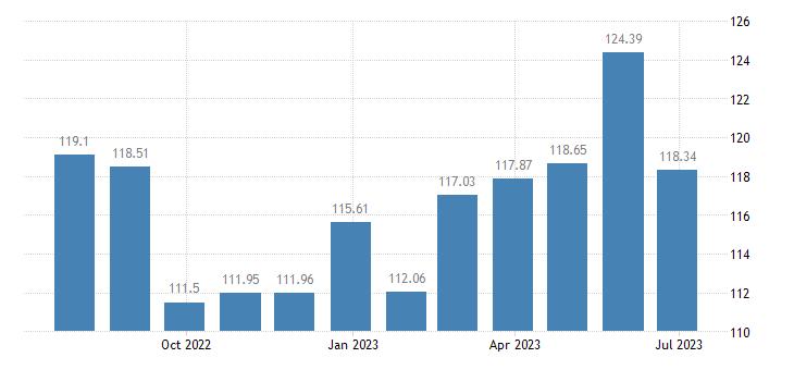 belgium harmonised idx of consumer prices hicp transport services eurostat data