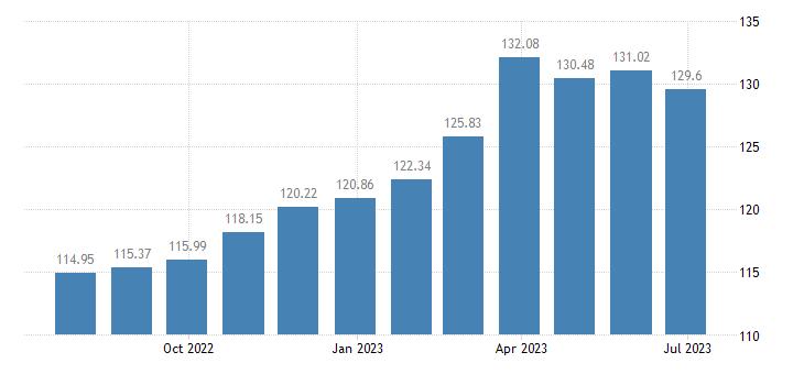 belgium harmonised idx of consumer prices hicp unprocessed food eurostat data