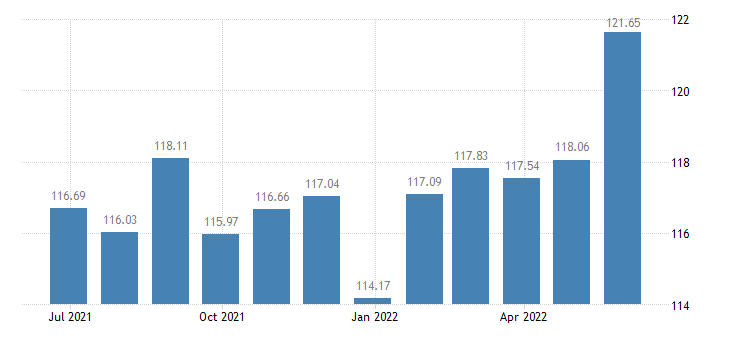 belgium harmonised idx of consumer prices hicp wine eurostat data
