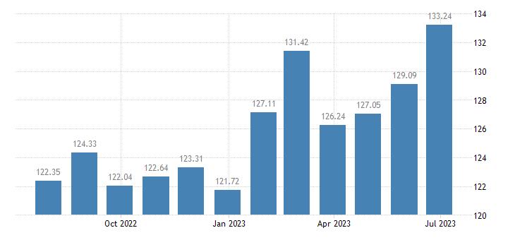 belgium harmonised idx of consumer prices hicp wine from grapes eurostat data