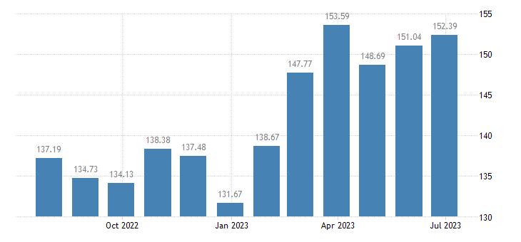 belgium harmonised idx of consumer prices hicp wine from other fruits eurostat data