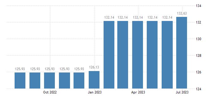 belgium harmonised idx of consumer prices hicp wired telephone services eurostat data