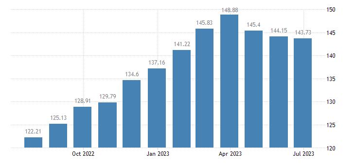 belgium harmonised idx of consumer prices hicp yoghurt eurostat data