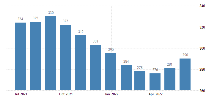 belgium harmonised unemployment eurostat data