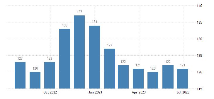 belgium harmonised unemployment females eurostat data