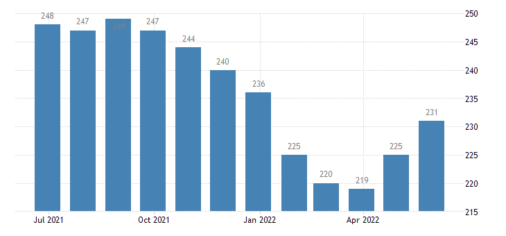 belgium harmonised unemployment from 25 to 74 years eurostat data