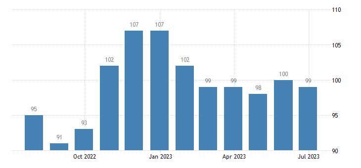 belgium harmonised unemployment from 25 to 74 years females eurostat data