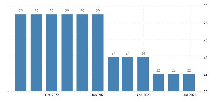 belgium harmonised unemployment less than 25 years females eurostat data