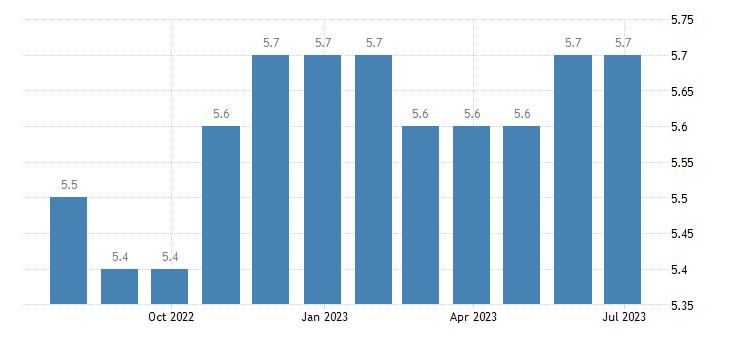 belgium harmonised unemployment rate eurostat data