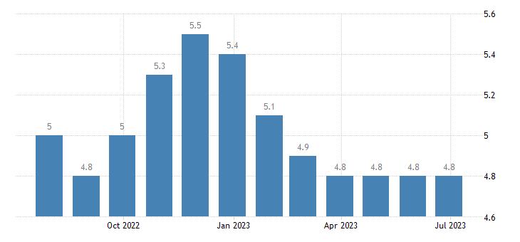 belgium harmonised unemployment rate females eurostat data