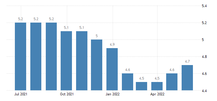 belgium harmonised unemployment rate from 25 to 74 years eurostat data
