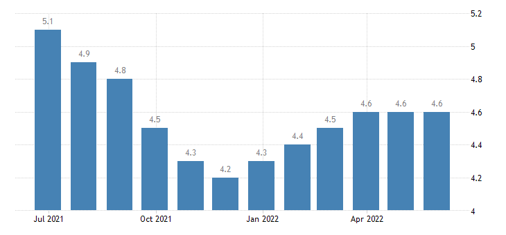belgium harmonised unemployment rate from 25 to 74 years females eurostat data