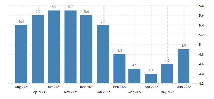 belgium harmonised unemployment rate from 25 to 74 years males eurostat data