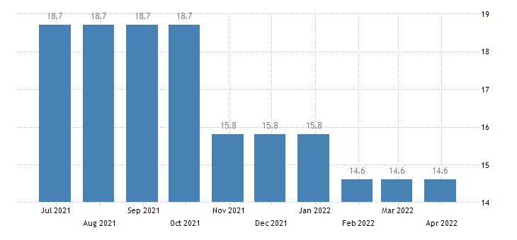 belgium harmonised unemployment rate less than 25 years eurostat data