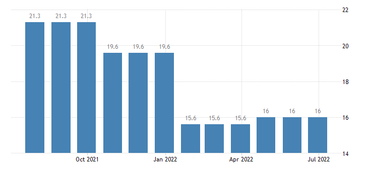 belgium harmonised unemployment rate less than 25 years males eurostat data