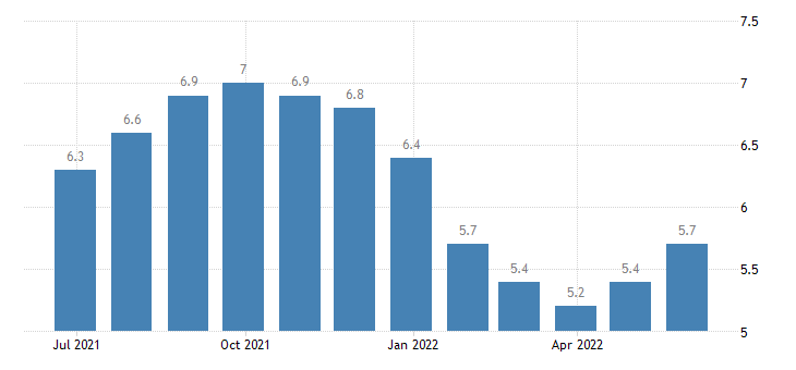 belgium harmonised unemployment rate males eurostat data