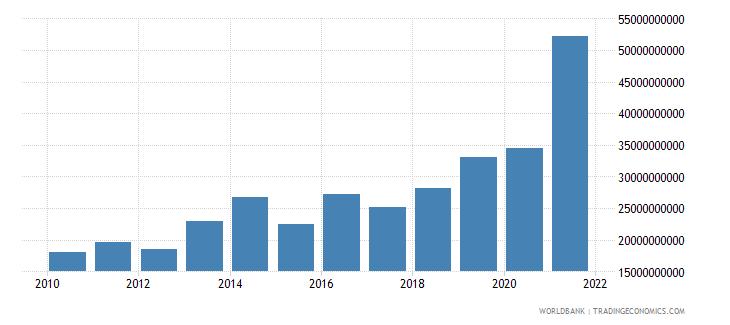 belgium high technology exports us dollar wb data