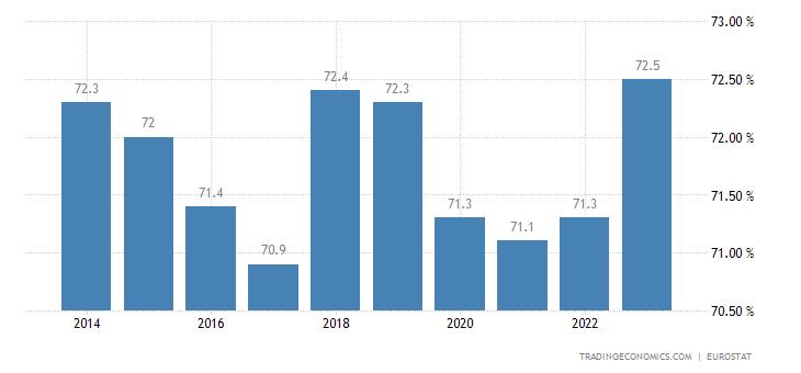 Belgium Home Ownership Rate