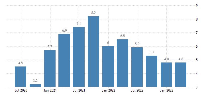 belgium house price idx eurostat data