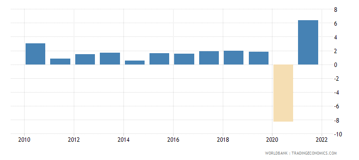 belgium household final consumption expenditure annual percent growth wb data