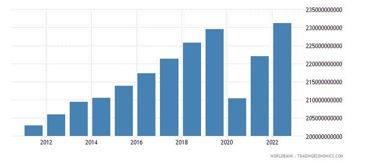 belgium household final consumption expenditure constant lcu wb data