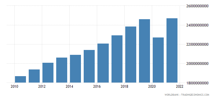 belgium household final consumption expenditure current lcu wb data