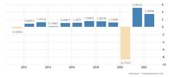 belgium household final consumption expenditure per capita growth annual percent wb data