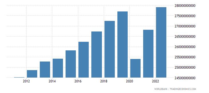 belgium household final consumption expenditure ppp constant 2005 international dollar wb data