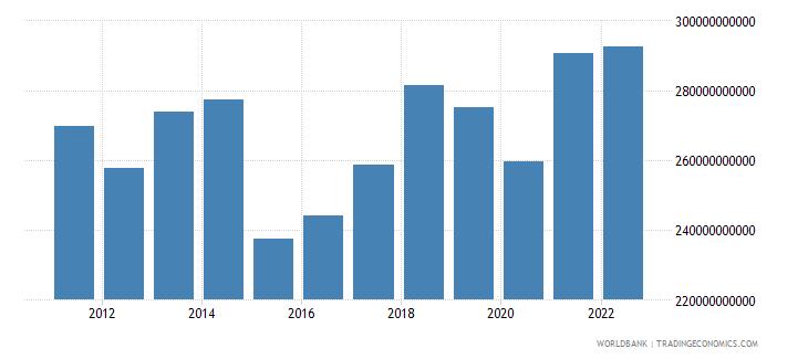 belgium household final consumption expenditure us dollar wb data