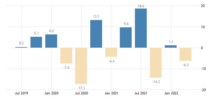 belgium household final consumption expenditures final consumption expenditure of households durable goods eurostat data