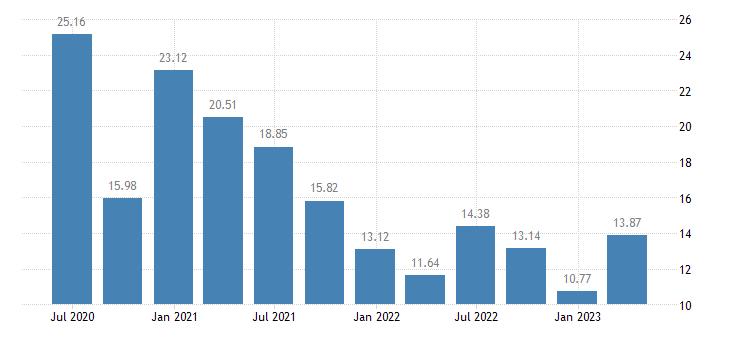 belgium household saving rate eurostat data