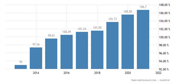Belgium Households Debt To Income
