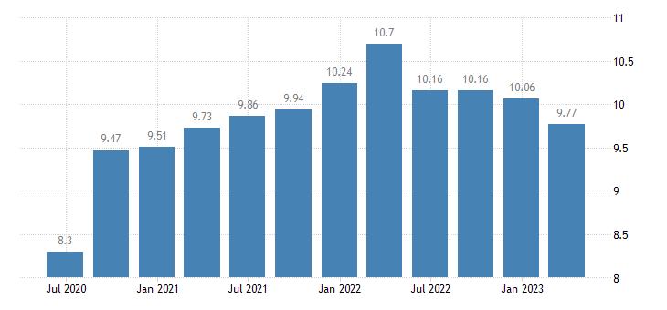 belgium households investment rate eurostat data