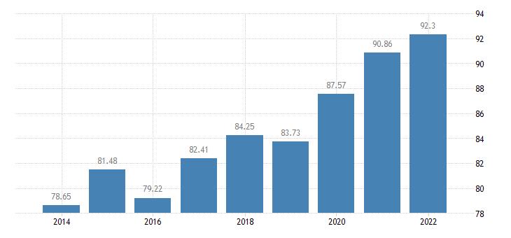 belgium households with broadb access eurostat data