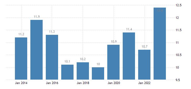 belgium housing cost overburden rate 65 years or over eurostat data
