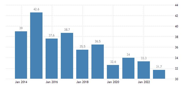 belgium housing cost overburden rate below 60percent of median equivalised income eurostat data