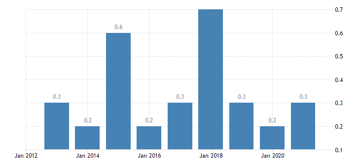 belgium housing cost overburden rate fifth quintile eurostat data