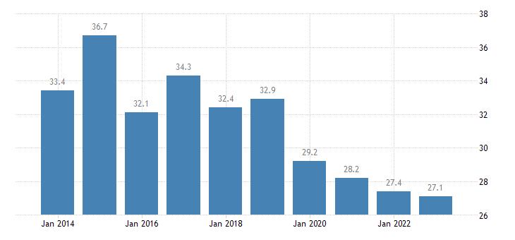 belgium housing cost overburden rate first quintile eurostat data