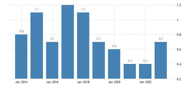 belgium housing cost overburden rate fourth quintile eurostat data